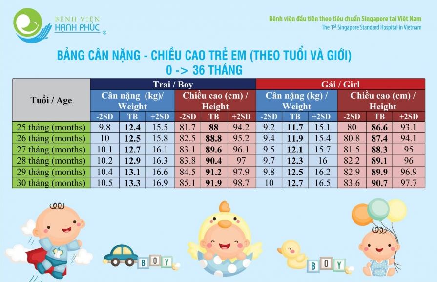 Bảng chiều cao cân nặng chuẩn của trẻ em từ 0-3 tuổi 2