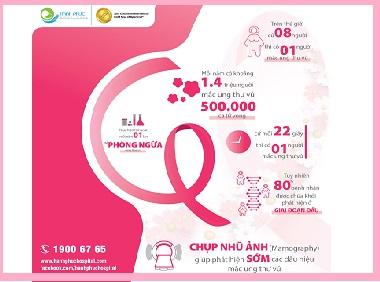 Tầm soát Ung thư vú bằng phương pháp Chụp nhũ ảnh – Chủ động ngăn ngừa ngay tại giai đoạn sớm